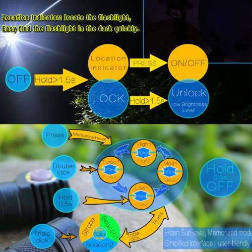 SKILHUNT H03F 1200 Lumens Spotlight Floodlight Superbright Waterproof LED Headlamp Flashlight Set with Headband for Hunting Camping Fishing - Cool White Light
